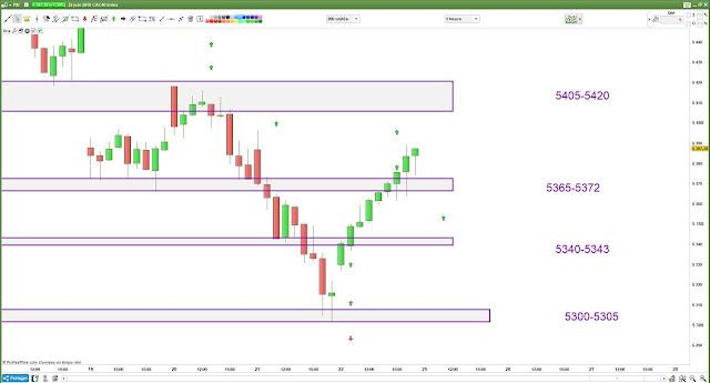 Plan de trade cac40 [23/06/18] bilan