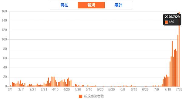愛知県20207.29