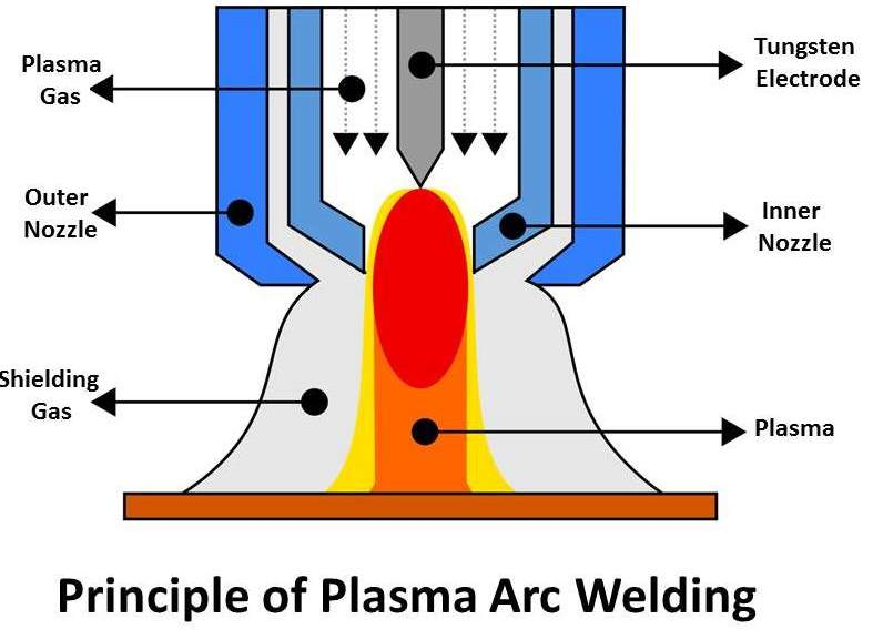 Plasma Arc Welding Principle Working Equipment S Types