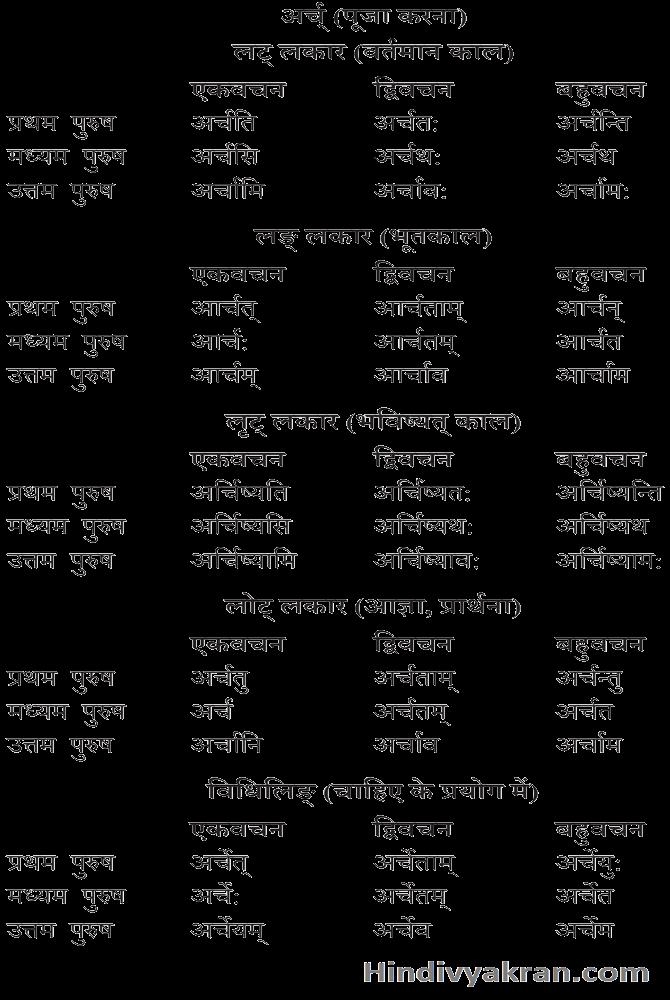 अर्च् धातु के रूप संस्कृत में – Arch Dhatu Roop In Sanskrit