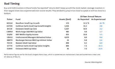 The Funds With The Smartest Investors, vs. The Funds With The Dumbest