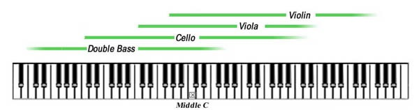 Mengenal String Section dalam Orkestra - Blog Fisella - 1 - Ambitus Instrumen String