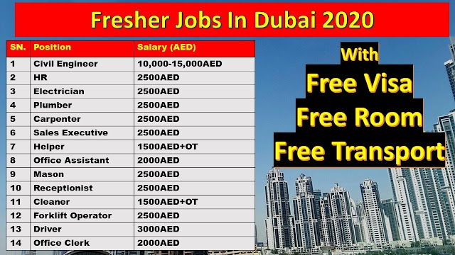 Jobs In Dubai For Freshers 2020 | Jobs In Dubai For Indian Graduates Freshers |