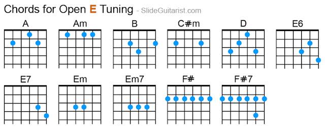 Chord Gitar Open Tuning E
