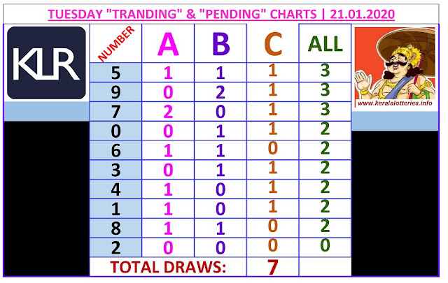 Kerala Lottery Winning Number Trending And Pending Chart of 7 days drwas on  21.01.2020