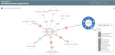 Ontology visualization from Mondeca ITM