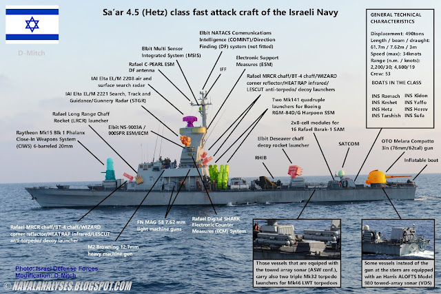 Naval Analyses: Sa'ar 4 5 (Hetz) class fast attack craft of