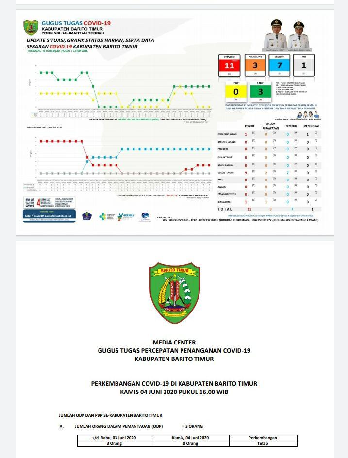 Data Update Hasil Survei Tim Gugus Covid- 19 Kabupaten Barito Timur