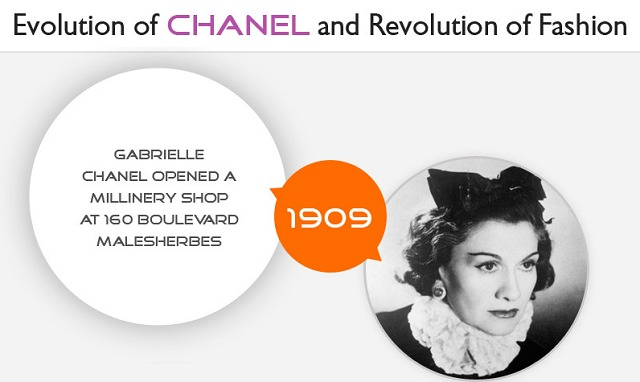 Image: Evolution of Channel and Revolution of Fashion
