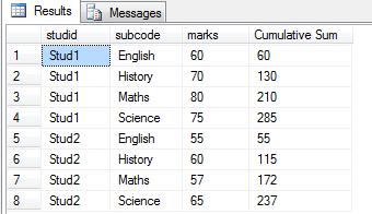 Cumulative Sum Output