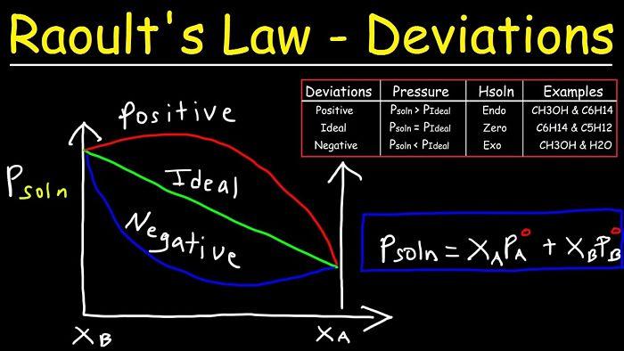 Desviaciones de La Ley de Raoult