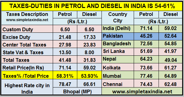 Taxes On Petrol Diesel In India Pakistan Petrol Rate Just 45 26 Ltr Simple Tax India