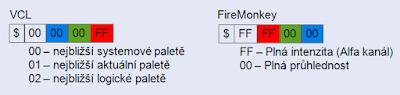 Rozdíly v kódování barev VCL a FireMonkey