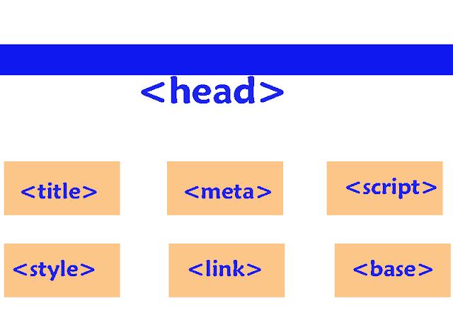 تكوين صفحات HTML