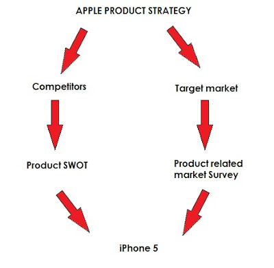 Apple Product Strategy second part