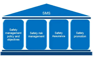 sms components , sms elemnts , sms pillars