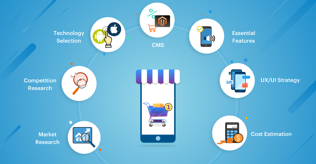eCommerce App Development Business Ideas