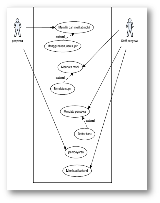 Perancangan UML Sistem Informasi Rental Mobil | Belajar