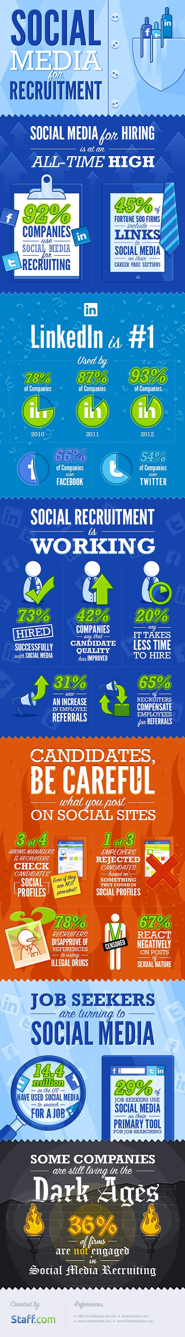 Social Media For Recruitment #Infographic