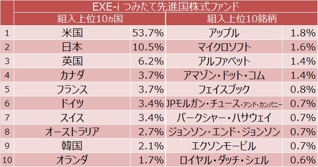 EXE-i つみたて先進国株式ファンド  組入上位国10ヵ国と組入上位10銘柄