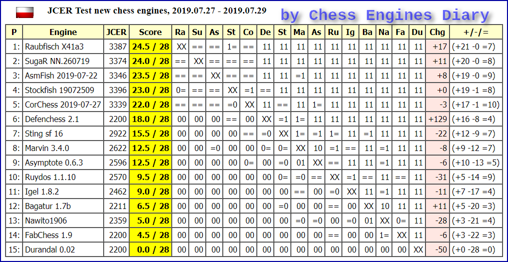JCER (Jurek Chess Engines Rating) tournaments - Page 17 2019.07.27.Testnewchess%2BenginesScid.html