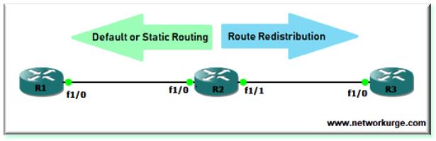 Route Redistribution Techniques