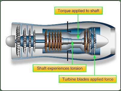Stress, Aviation Physics