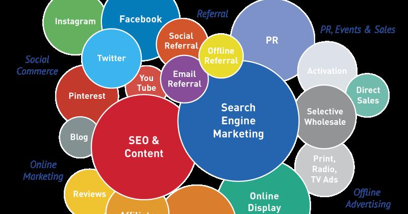 Digital Marketing Diagram One ineedmorespace co