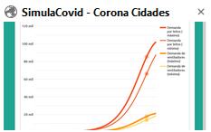 SimulaCovid (CoronaCidades)