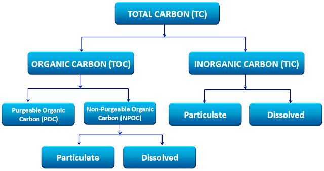 phân tích tổng lượng cacbon hữu cơ (TOC)