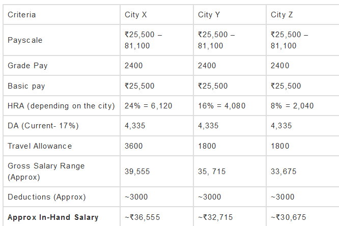 SSC CHSL In-hand Salary
