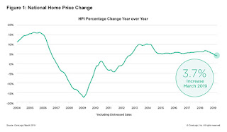 CoreLogic: House Prices up 3.7% Year-over-year in March