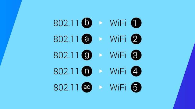 wifi kya hota hai