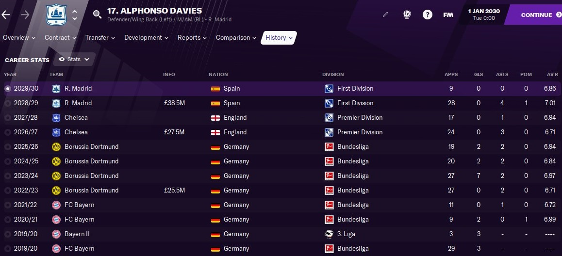 Alphonso Davies: Career History until 2030