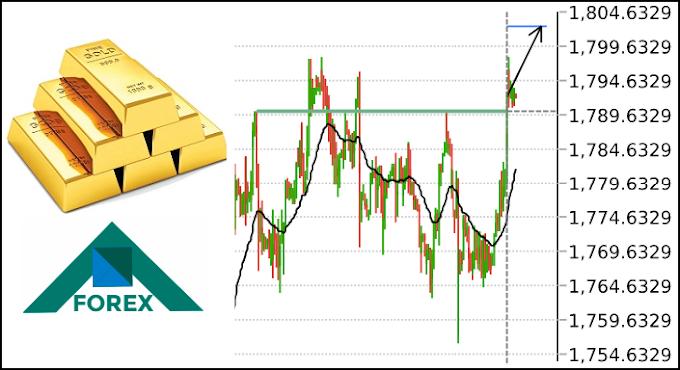 تحليل الذهب XAU مابين مستويات 1804-1779 على المدى القصير