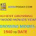 Top Bollywood Movies Year wise from 1990-2019 (Updated), Database from 1940-1989 also added