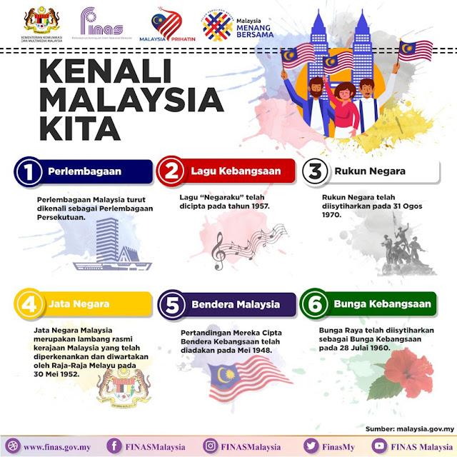 Infografik Kenali Malaysia Kita