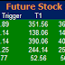 Most active future and option calls ( Pre Market Tips ) for 22 Aug 2016