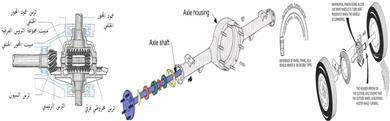 شرح الأدارة النهائية في المعدات الثقيلة pdf