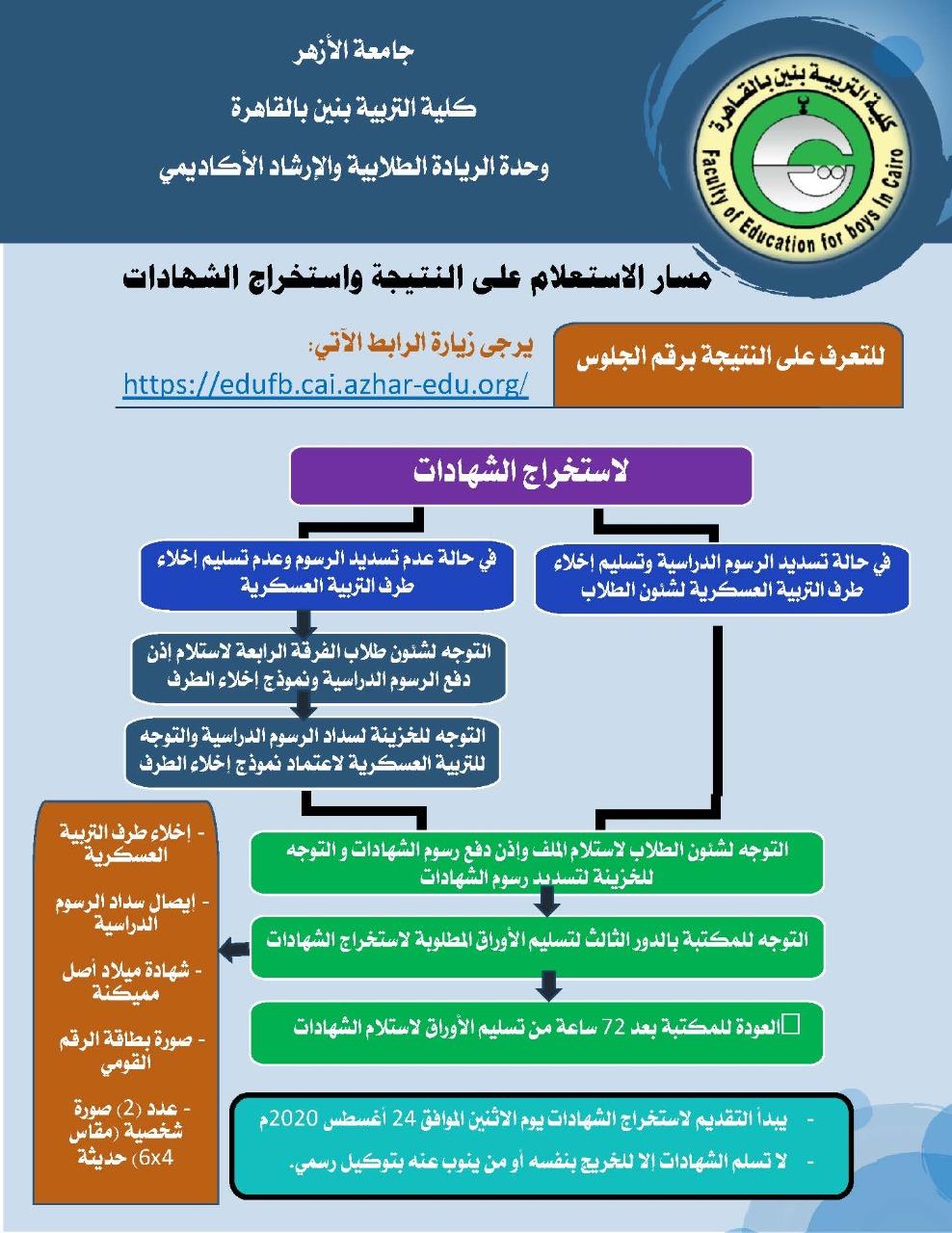 نتيجة الفرقة الرابعة بكلية التربية - جامعة الأزهر