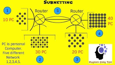 what is subnetting,subnetting,subnetting examples,subnetting question