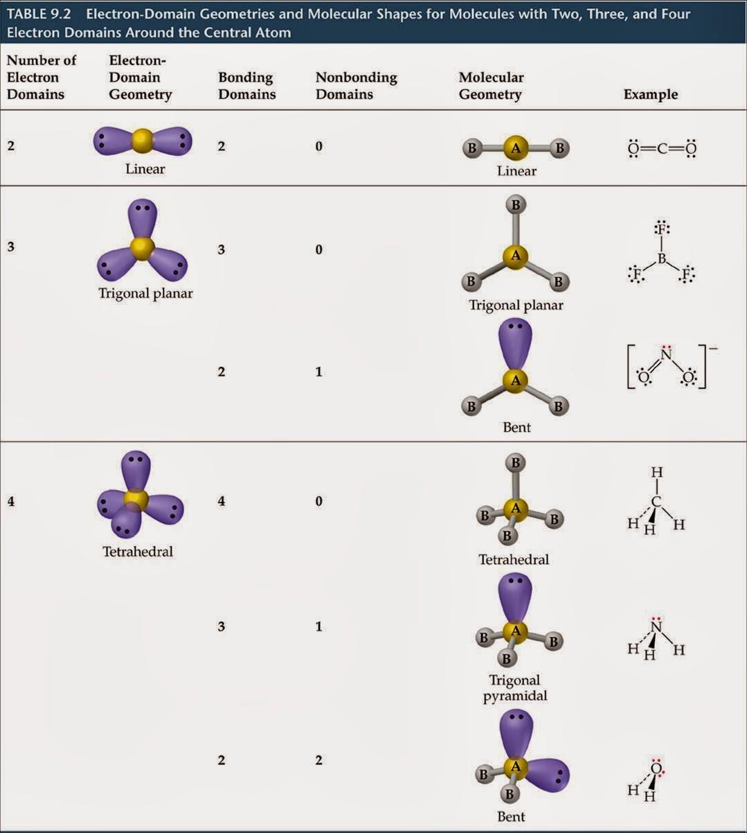 Josh S Ap Chem Blog 10 7 13 10 11 13