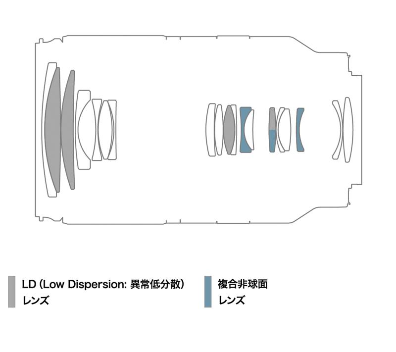 Оптическая схема объектива 18-300mm F/3.5-6.3 Di III-A VC VXD (Model B061)