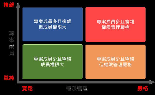 專案負責人可就成員的多寡,以及專案特性等考量,來設定成員在專案中的權限。