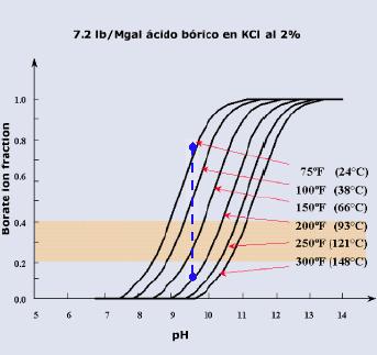 fluidos para fracturamiento hidráulico borato libre pH temperatura