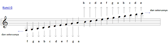 Tips Belajar Membaca Not Balok & Not Angka Pada Gitar