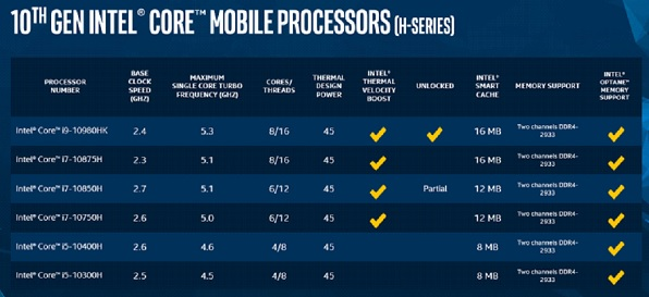 SKU Table for 10th Gen Intel® Core® Mobile (H-series) Processors