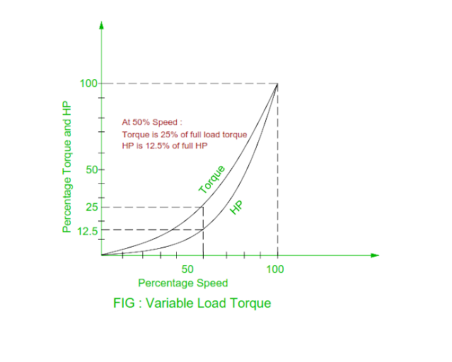 variable-load-torque.png