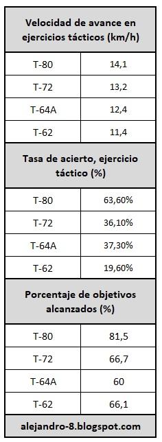 T-72B1 - Página 2 Tablas%2B2