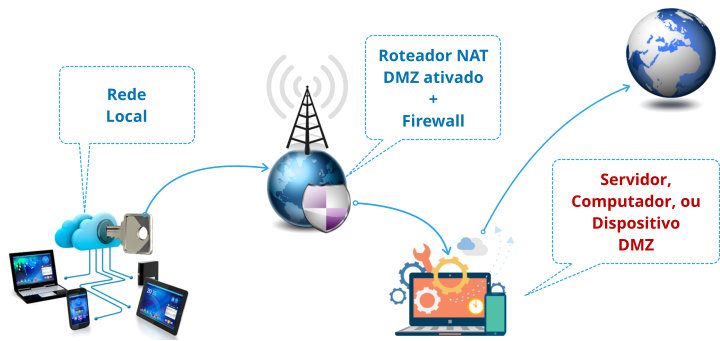 dmz-nat-firewall